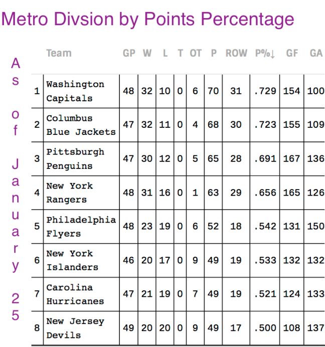 metro-by-points-percentage